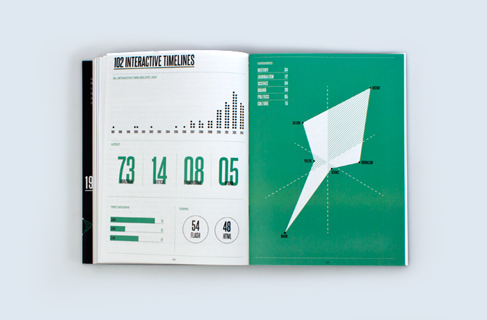 The Visual Language Of Interactive Timeline